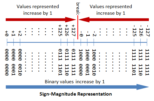 sign-magnitude representation