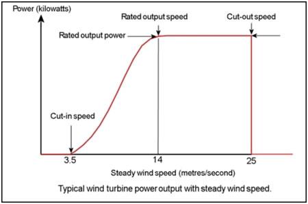 Power Output Variation