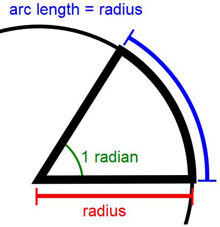 radian of a circle