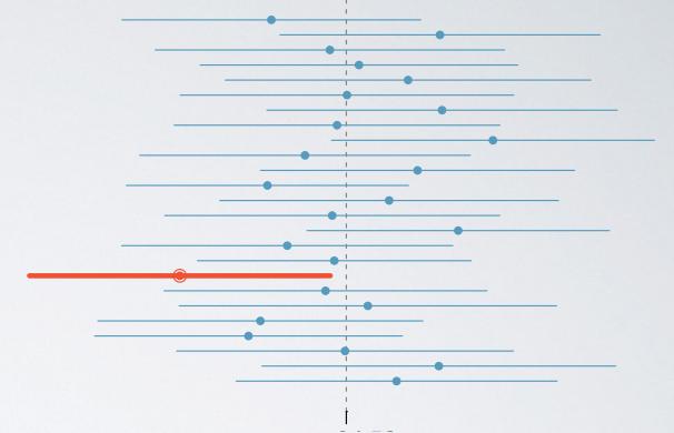 Accuracy vs. Precision of confidence intervals