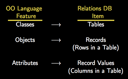 Active Record Design Pattern