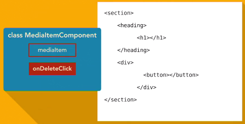 Angular JS2 - Components, Bootstrap and DOM