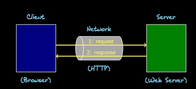 Web Application - client server model