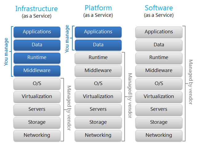 Cloud Computing - Cloud Service models