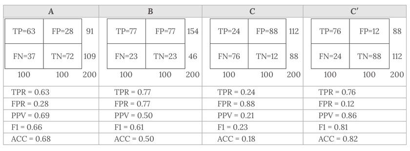 confusion matrix ROC graph