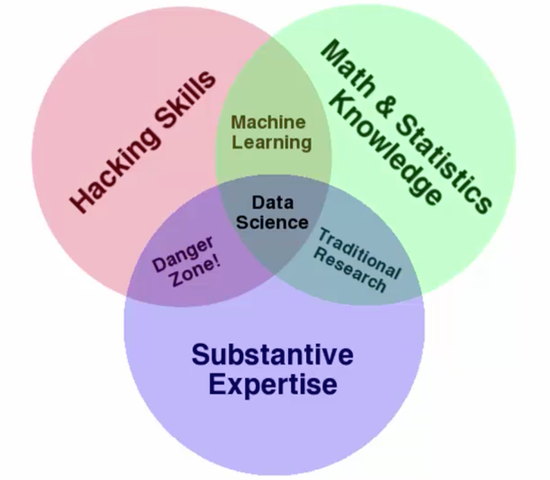 Drew Conways Data Science Venn Diagram