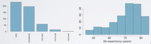bar plot vs histograms