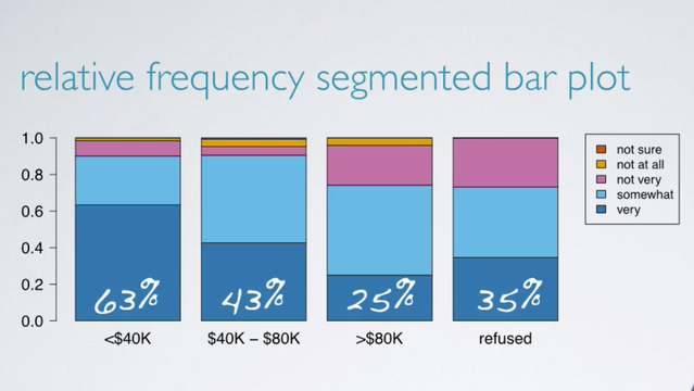 relative-frequencies segmented bar plot