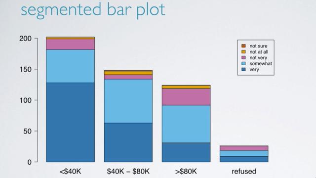segmented bar plot
