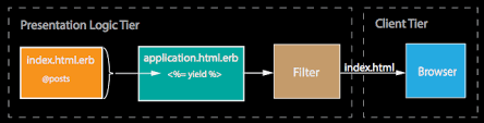 How the HTML file is created in response to an HTTP GET request for post