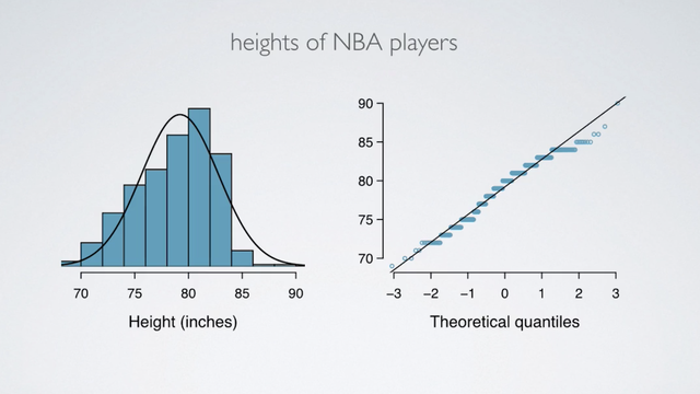 Normal Distribution - Evaluating the Normal Distribution
