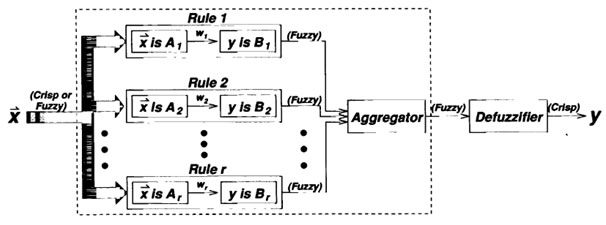 fuzzy inference system