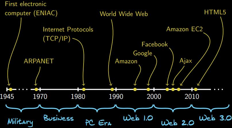 Web Application - Historical Perspective