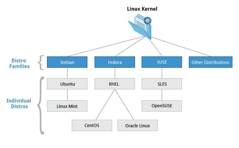 Linux Distribution Families