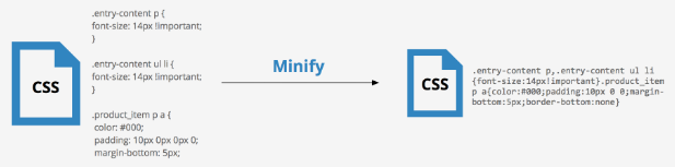 Minify JS and CSS