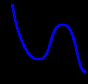 Monotonic Function