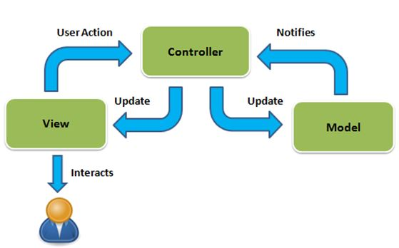 Web Application - Model-View-Controller