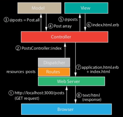 MVC Implementation in Rails