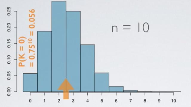 Binomial Distribution - Normal Approximation to Binomial Distribution
