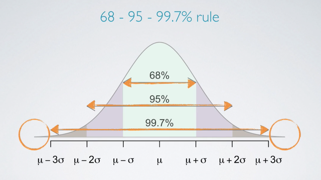 Normal Distribution - 68-95-99.7% rule