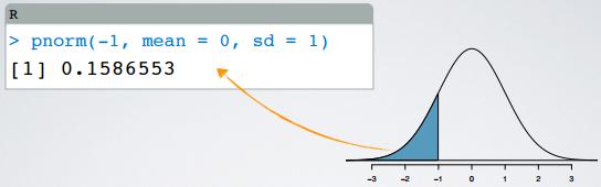 Normal Distribution - percentile using R