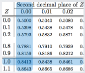 Normal Distribution - percentile using Normal Probability Table