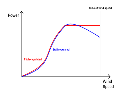 Pitch-regulated and Stall-regulated Wind Turbine