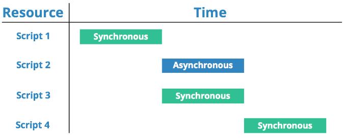 Prefer Async Script Loading