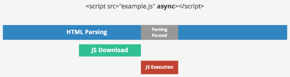 Prefer Async Script Loading