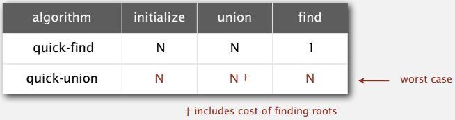 quick union algorithm