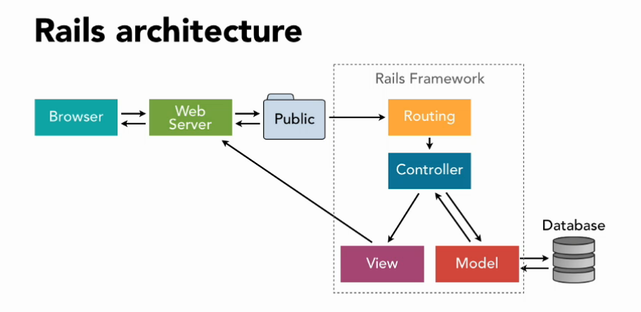 database in rails