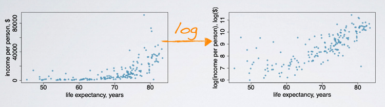 Statistics - data transformation