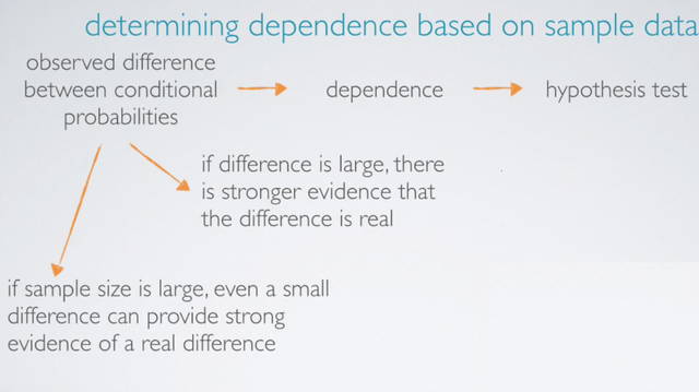 Statistical Inference - independent events