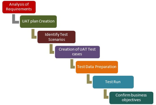 User acceptance testing - how to perform UAT