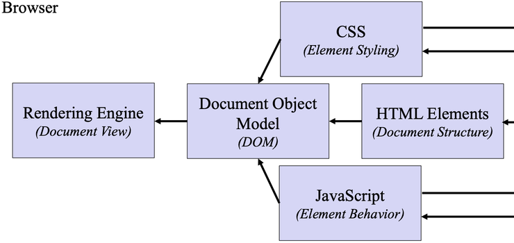css - Displaying a Document
