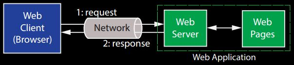 Web Application - web architecture