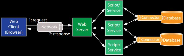 Web 2.0 Application - web architecture