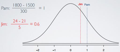 Normal Distribution - z score
